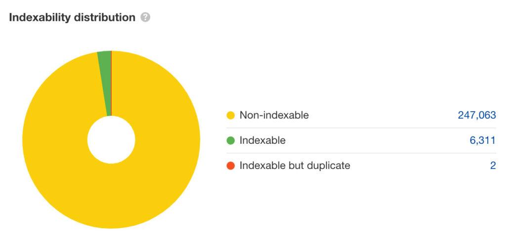 18 indexability distribution