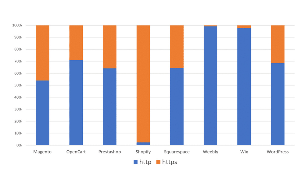 HTTP HTTPS cada plataforma CMS