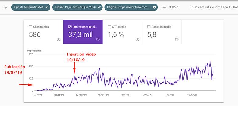 aumento presencia resultados videos google