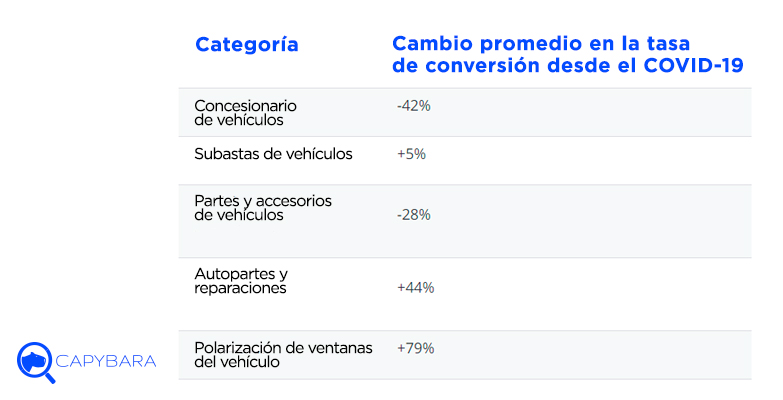 cambio promedio conversion automotriz covid19
