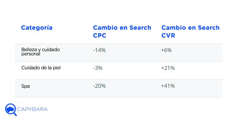 cambio search cpc cvr