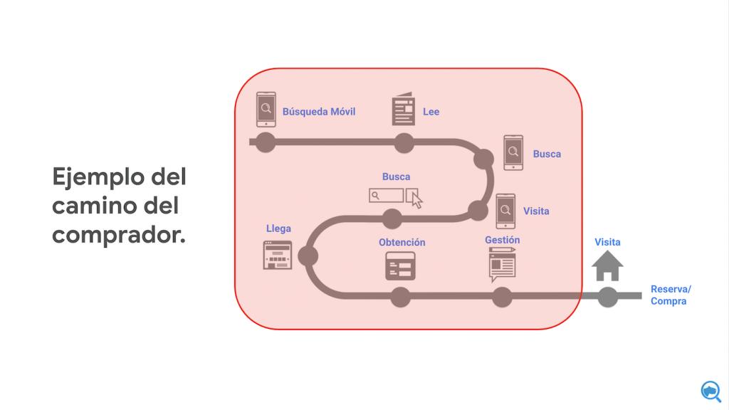 camino del comprador digital