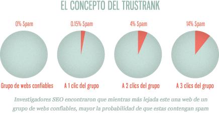 El concepto del trustrank