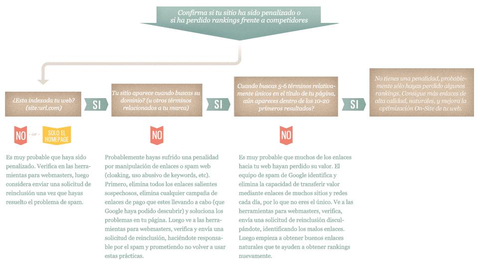 diagrama-flujo-penalidad
