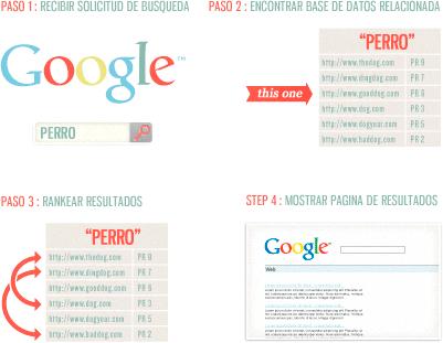 Proceso de búsqueda en Google