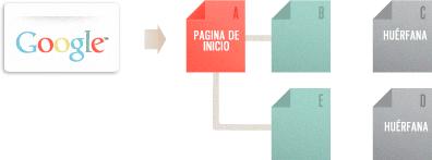 diagrama-rastreo-indexacion