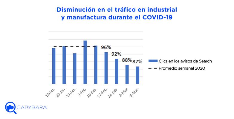 disminucion trafico industrial manufactura covid19