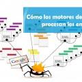 Como los motores de búsqueda procesan enlaces