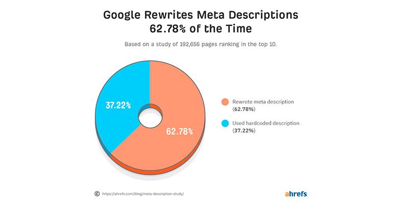 google reescribe meta descripciones