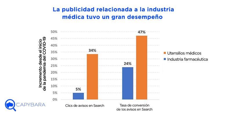 gran desempeno publicidad industria medica