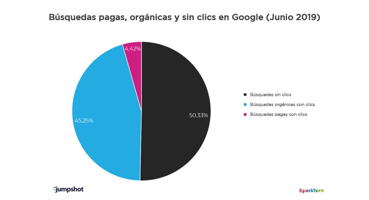 indice clics busquedas grafico 1