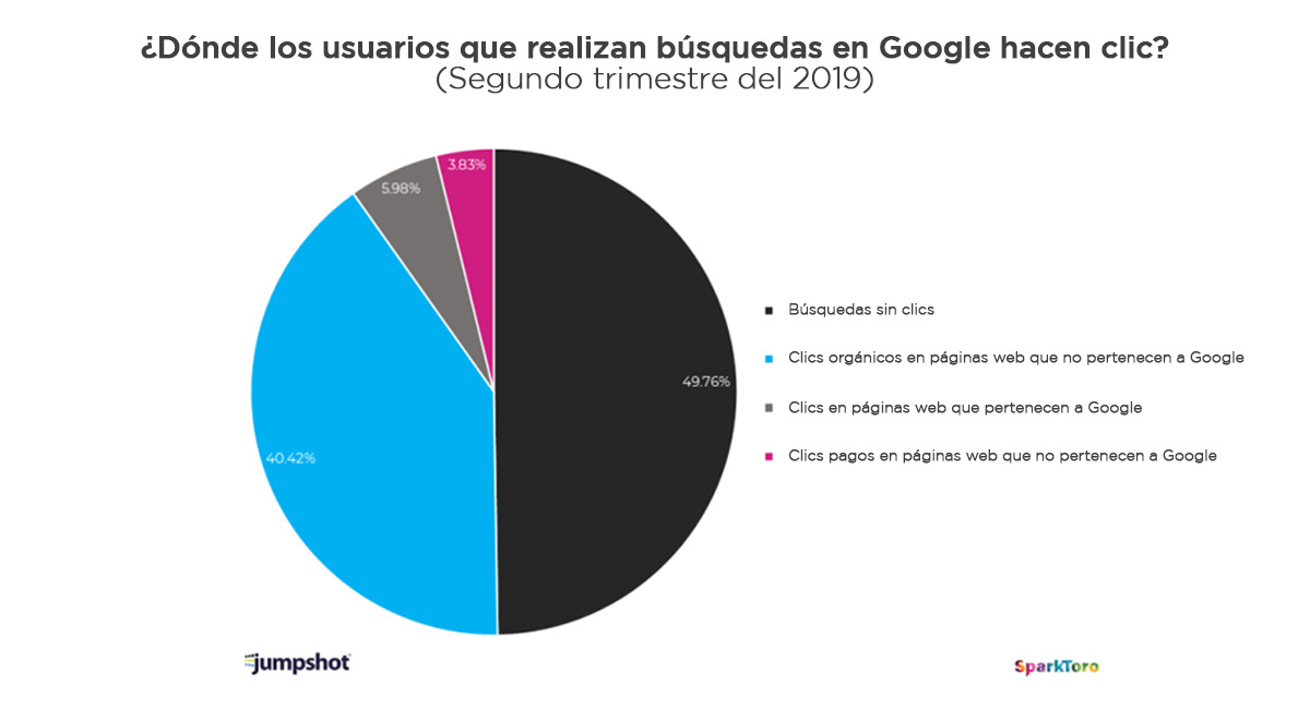 indice clics busquedas grafico 4