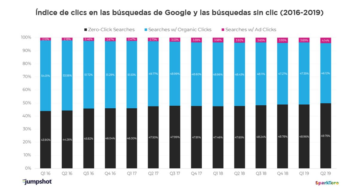 indice clics busquedas google grafico 61 1