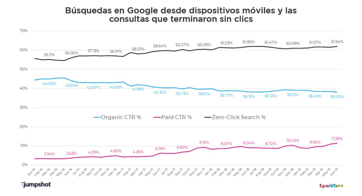 indice clics busquedas grafico 8