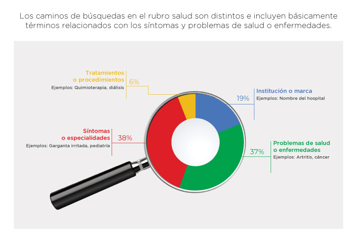 marketing digital para clinicas 3