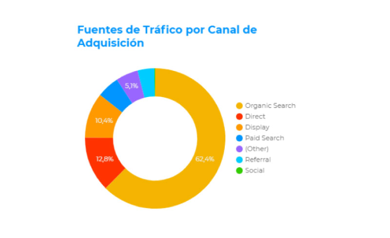 marketing digital para clinicas 4