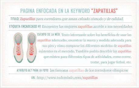 ejemplo de optimizacion de web para la keyword zapatillas