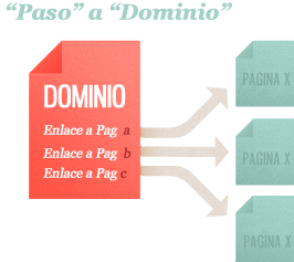 Dominio web y enlaces