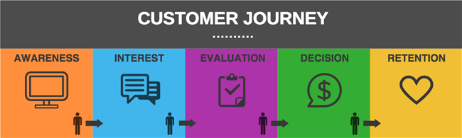 posicionamiento-seo-customer-journey-capybara1