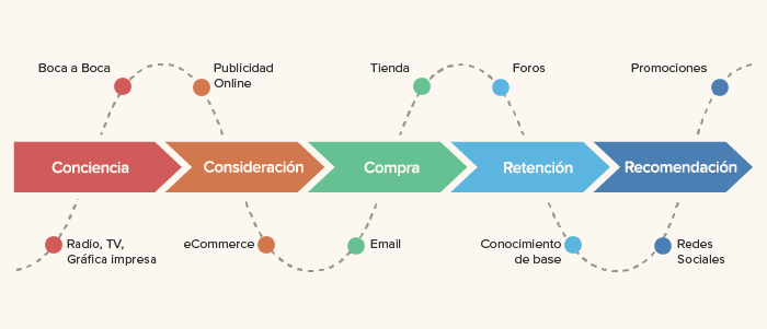 posicionamiento-seo-customer-journey-capybara4