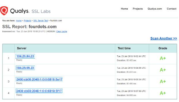 el protocolo HTTPS y el posicionamiento en Google