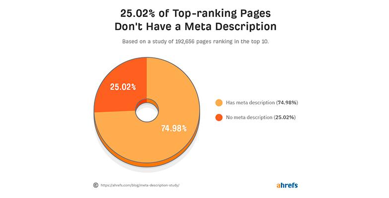 ranking paginas sin meta descripcion