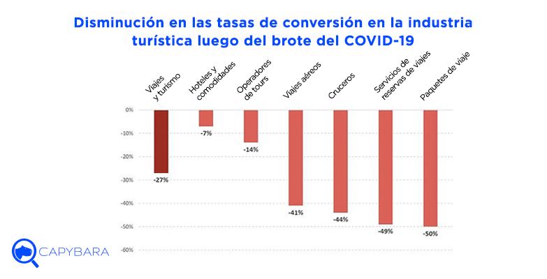 tasas conversion disminuyen turismo covid19