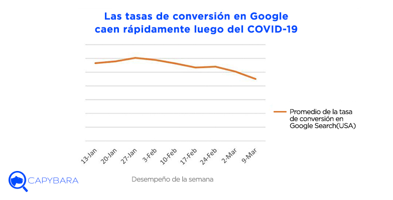 tasas conversion google caen covid19