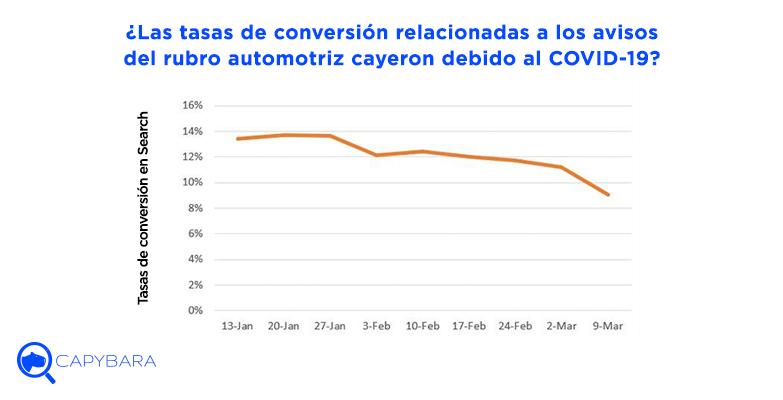 tasas conversions industria automotriz covid19